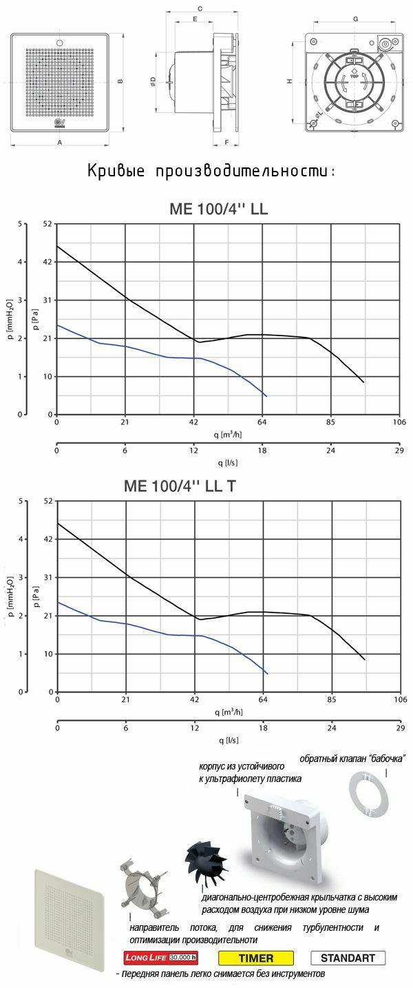 Вентиляционные решетки с регулятором расхода воздуха РВр1